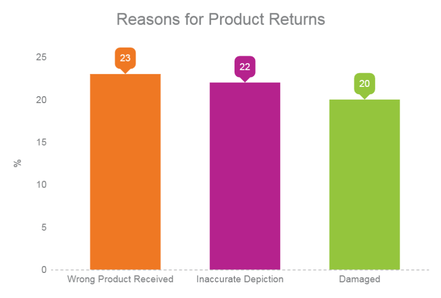 Bar Graph of Most Common Retailer Fault Product Return Reasons.png