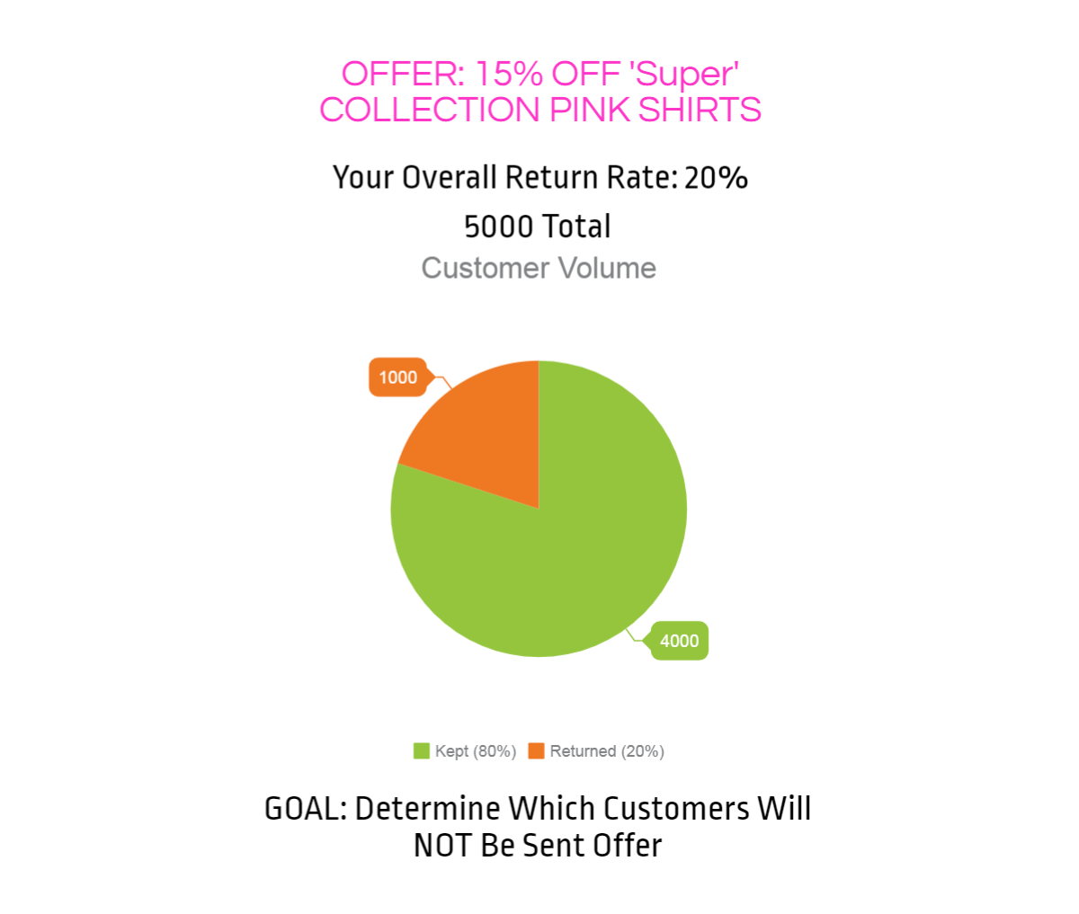 Customer Segmentation to Reduce Return Rate Graph 1.png