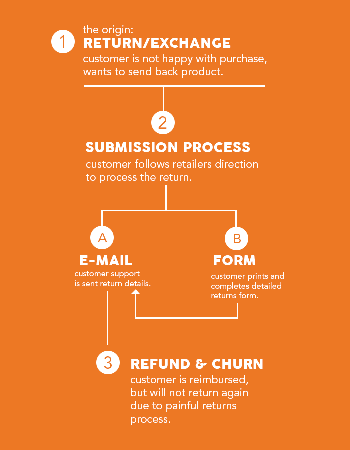 How many Shopify retailers handle returns and exchanges flowchat.png